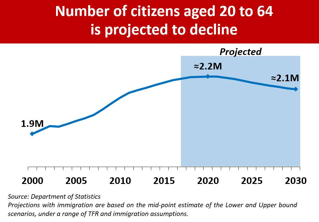 Number of citizens projected to decline